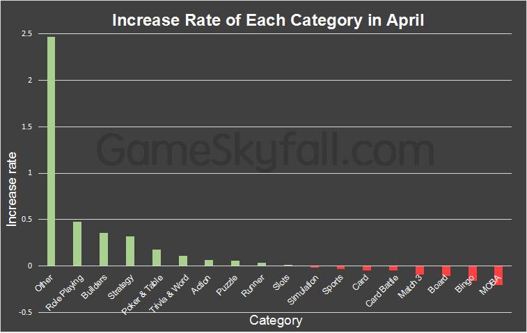 Facebook Instant Game Report for April 2019- GameSkyfall data